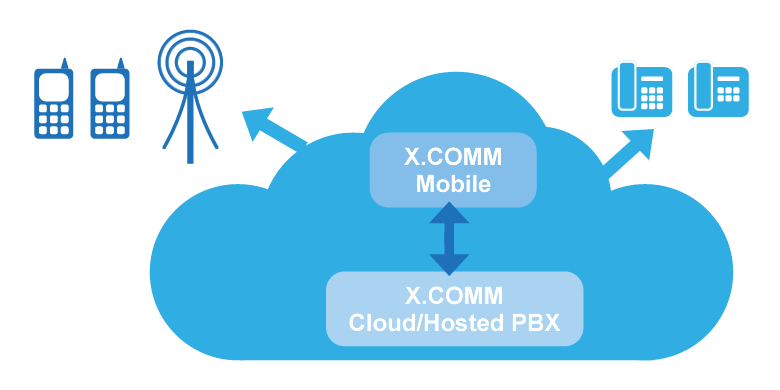 X.COMM Mobile phones work seamlessly with other mobile and desk phones hosted on the X.COMM Hosted Telephony platform.